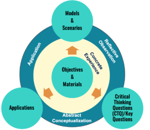 Process-Oriented Guided Inquiry Learning graphic