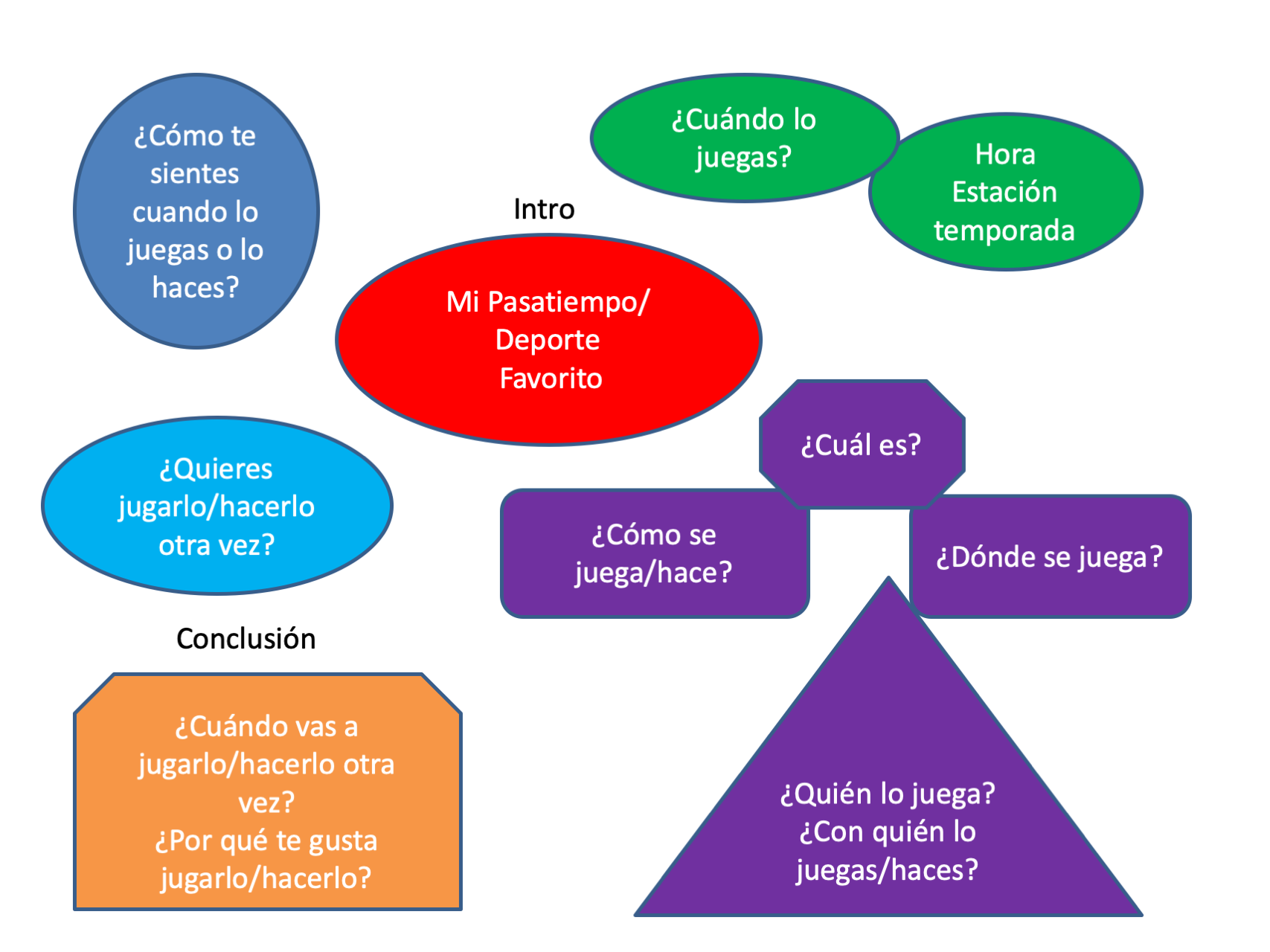 Concept map for Mi pasatiempo-deporte favorito. Click to download the pdf version.