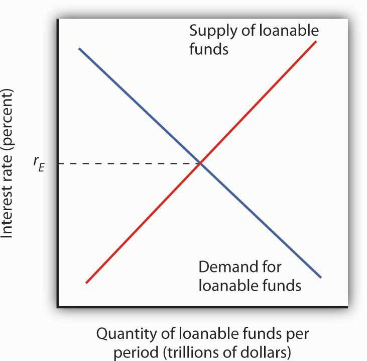 loanable funds theory Loanable funds theory of interest macroeconomics, which is the study of the economy as a whole rather than individual firms and households, considers interest rates to be set by the equilibrium between the supply and demand of money.