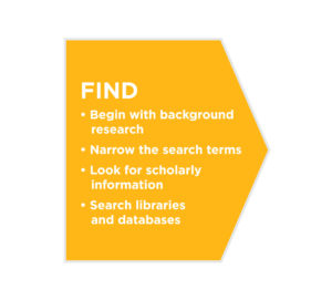 Find sources: begin with background research, narrow the search terms, look for scholarly information, search libraries and databases.