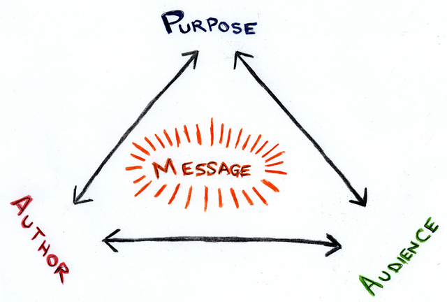 "Drawing of three two-sided arrows in the shape of a pyramid. Where points meet on top, ""Purpose""; bottom left, ""Author""; bottom right, ""Audience."" ""Message"" is in the middle."