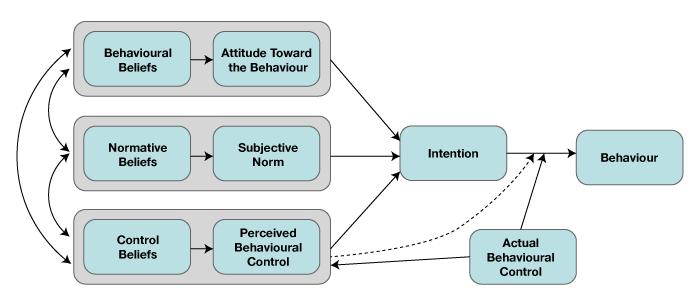 Figure 4.2 Theory
