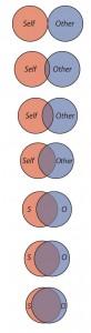 Figure 7.8 Measuring Relationship Closeness