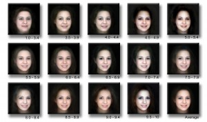 Figure 7.4 Facial Averageness. These images, from http://www.hotornot.com, present differences in facial averageness. The images at the bottom are more average than those at the top. (http://www.flickr.com/photos/pierre_tourigny/146532556/in/photostream/) Image courtesy of Pierre Tourigny (https://www.flickr.com/photos/pierre_tourigny/), used under CC BY (https://creativecommons.org/licenses/by/2.0/)