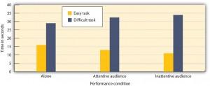 Figure 10.4 Group Task Performance
