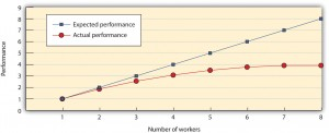 Figure 10.7 The Ringelmann Effect