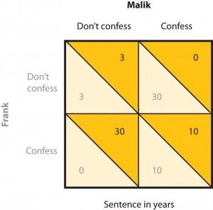 Figure 12.5 The Prisoner's Dilemma