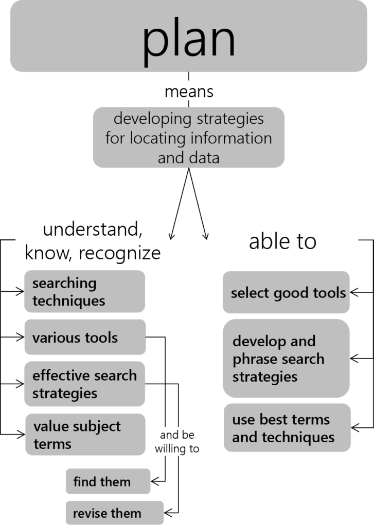 Plan Developing Research Strategies The Information Literacy