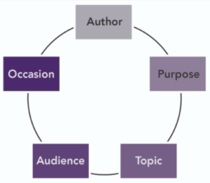 Rhetorical context: author, purpose, topic, audience, occasion