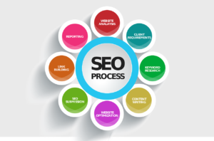 """The words """"SEO Process"""" in a circle surrounded by 8 smaller circles naming the parts of the process."""