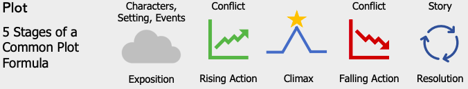 Icons showing the plot of a story, with five common stages of: exposition, rising action, climax, falling action, and resolution.