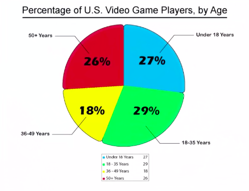 This pie chart shows the different types of video game players by age group, broken down by percentage. 26% are above 50, 18% between 36-49, 29% between 18-35, and 27% under 18.