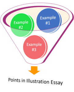 A diagram showing how three examples together can lead to the point.
