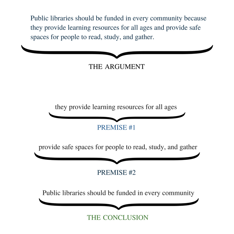 Argument visually broken down into premise 1 and premise 2, then conclusion. Public libraries provide learning resources for all ages is the first premise, then they provide spaces for people to read, study, and gather is the second premise. The conclusion is that public libraries should be funded in every community.