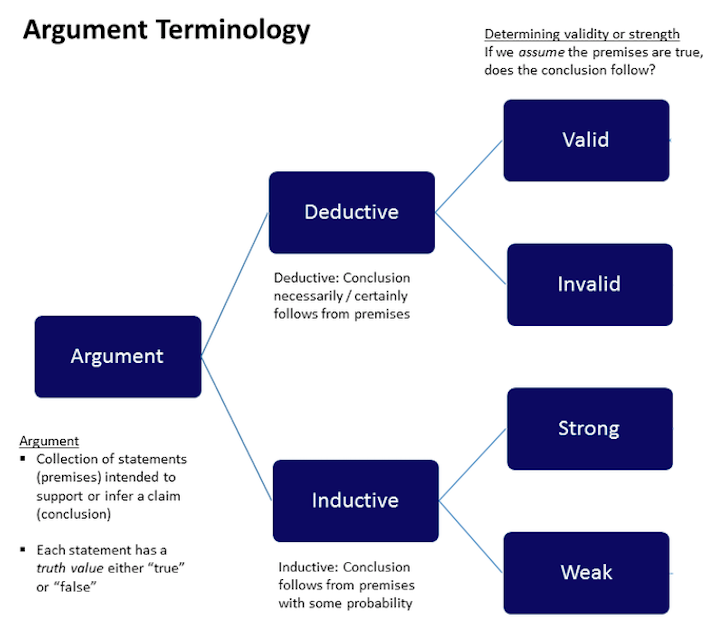 Argument terminology showing a flowchart that an argument can rely on either deductive or inductive reasoning, and then be considered either valid or invalid, and strong or weak.