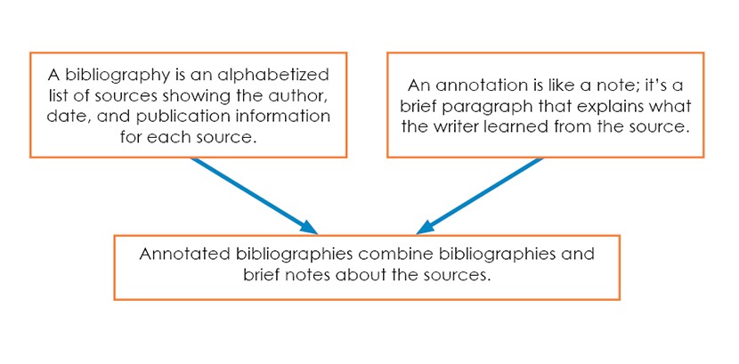 Text describing that an annotated bibliography consists of the bibliographic information, plus annotations, or notes explaining what the writer learned from the source.