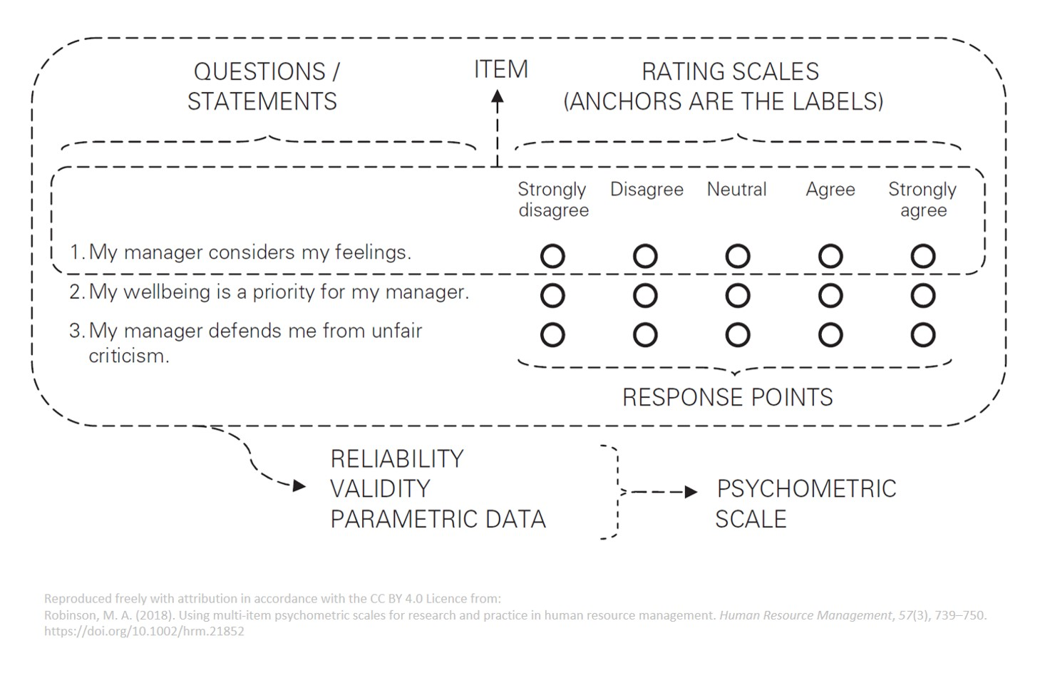 Labelled example of a multi-item psychometric scale as used in questionnaires