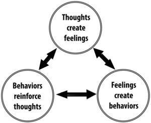 """Figure showing a triangle with connections between """"thoughts create feelings"""" and """"feelings create behaviors"""" and """"behaviors reinforce thoughts"""""""