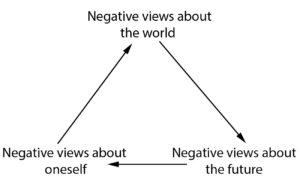 Beck's cognitive triad: Negative views about the world influence negative views about the future which influence negative views about oneself.