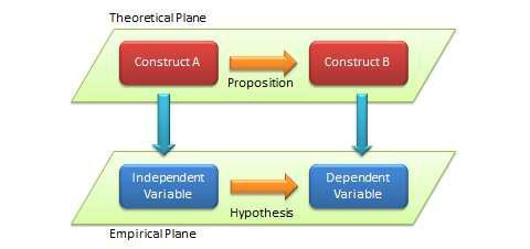 Theoretical plan with construct A and a proposition that leads to construct B, then the empirical plane with the independent variable leading to a hypothesis and a dependent variable.