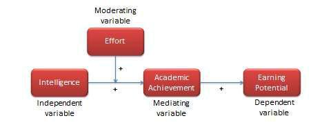 Intelligence (independent variable) then effort (moderating variable) lead to academic achievement (mediating variable), then earning potential (dependent variable).