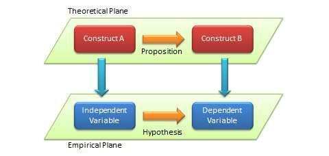 Flowchart showing the theoretical plane with construct A leading to a proposition of construct B, then the emprical plane below with the independent variable leading to a hypothesis about the dependent variable.