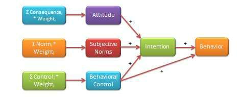 Flowchart theory of planned behavior showing a consequence leading to attitude, a norm leading to subjective norms, control leading to behavioral control, and all of these things leading to the intention and then the behavior.