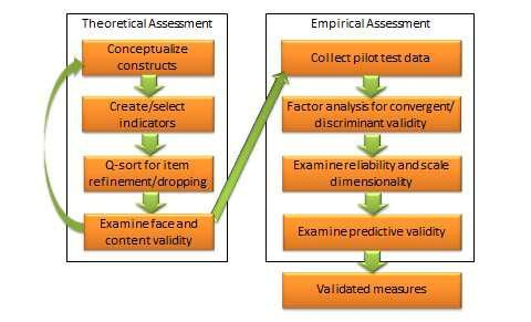 content validity in research pdf