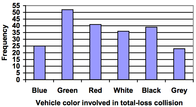 Bar chart showing the frequency of vehicle color involved in total-loss collision. There were 25 blue cars, 52 green cars, 41 red cars, 36 white cars, 39 black cars, and 23 grey cars.