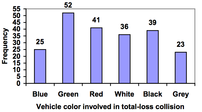 Bar chart showing the frequency of vehicle color involved in total-loss collision. There were 25 blue cars, 52 green cars, 41 red cars, 36 white cars, 39 black cars, and 23 grey cars. The numbers are labelled on the graph.