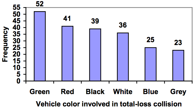 Bar chart showing the frequency of vehicle color involved in total-loss collision. There were 52 green cars, 41 red cars, 39 black cars, 36 white cars, 25 blue cars, and 23 grey cars. The numbers are labelled on the graph. The bars have been arranged in numerical order.