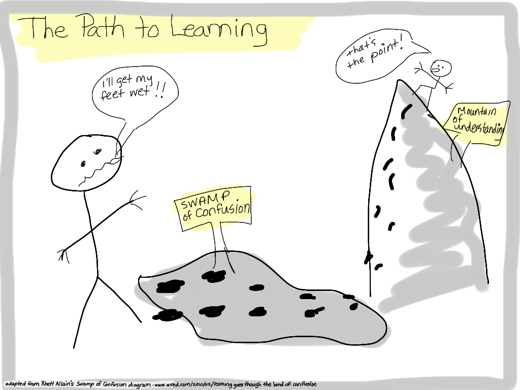 http://wiki.ubc.ca/File:The_Path_to_Learning.png
