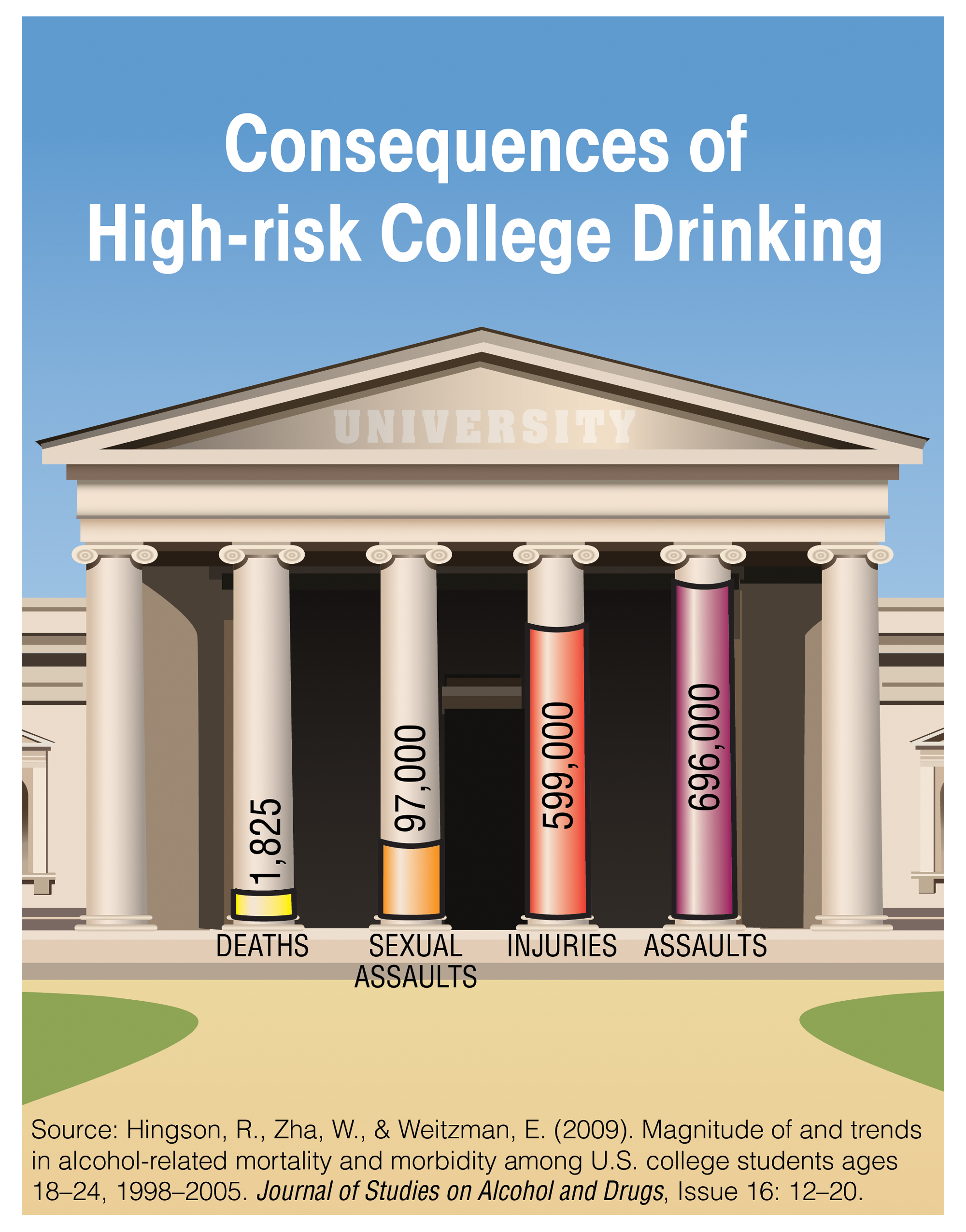 Consequences of High-risk College Drinking Chart - Deaths 1,825; Sexual Assaults 97,000; Injuries 599,000; and Assaults 696,00