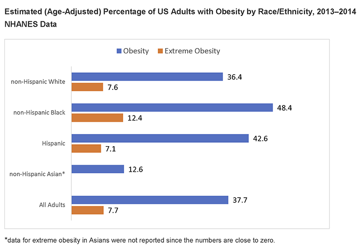Graph showing estimated age-adjusted percentage of US adults with obesity broken out by non-Hispanic whites, non-Hispanic blacks, Hispanics, non-Hispanic Asians, and all adults.