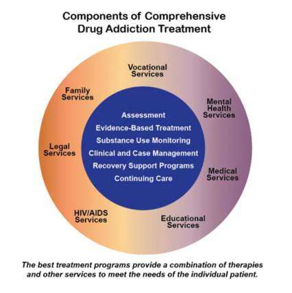 Graphic of components of comprehensive drug addiction treatment with an out and inner circle. The outer circle lists vocational services, mental health services, medical services, educational services, HIV/AIDS services, legal services, and family services. The inner circle lists assessment, evidence-based treatment, substance use monitoring, clinical and case management, recovery support programs, and continuing care. The caption is the best treatment programs provide a combination of therapies and other s