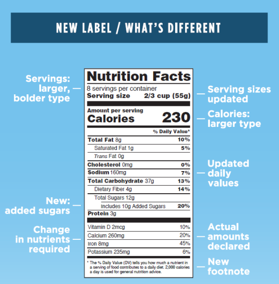 Nutrition Facts Label - What