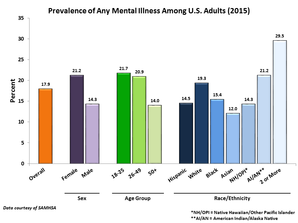 Prevalence of Any Mental Illness Among U.S. Adults (2015)