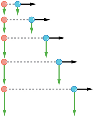 Two identical balls one red and another blue are falling. Five positions of the balls during fall are shown. The horizontal velocity vectors for blue ball towards right are of same magnitude for all the positions. The vertical velocity vectors shown downwards for red ball are increasing with each position.