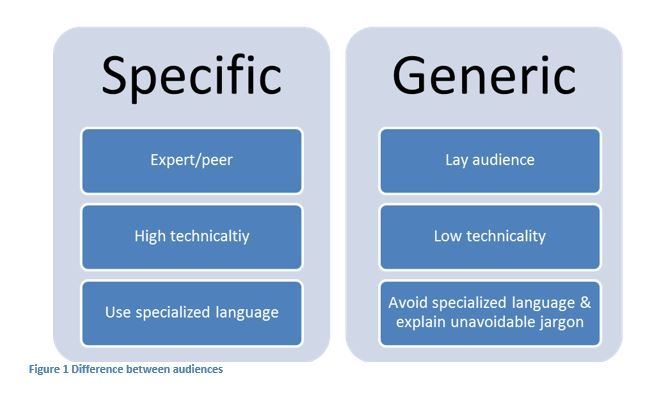 "Two columns. On left, titled Specific, are the factors ""expert/peer,"" ""high technicality,"" and ""use specialized language."" On right, titled Generic, are the factors ""lay audience,"" ""low technicality,"" and ""avoid specialized language & explain unavoidable jargon."""