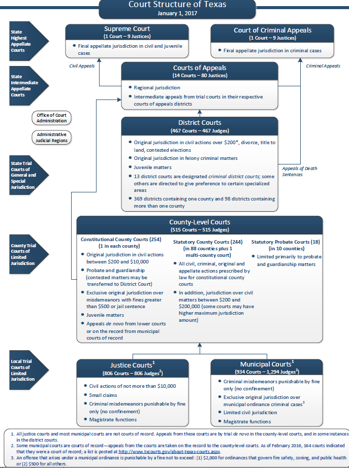 court system structure ii So that's the structure of the court system and how a case does, or usually doesn't, make it to the supreme court but what we haven't really discussed is what happens when a case does make it to the supreme court.