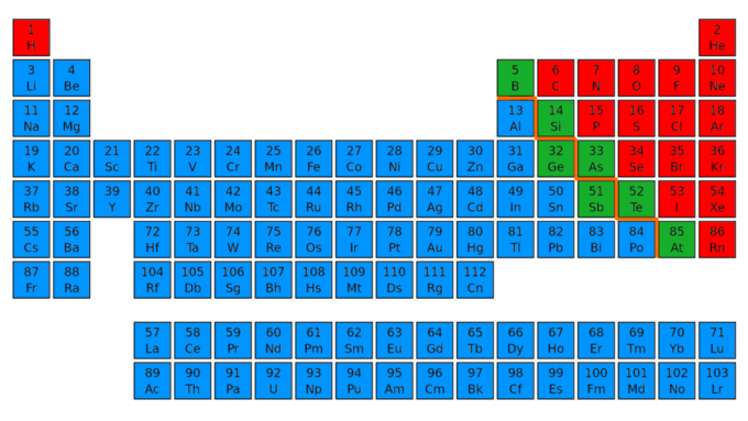 Elements and compounds introduction to chemistry the periodic tablethe periodic table shows 118 elements including metals blue nonmetals red and metalloids green urtaz Choice Image