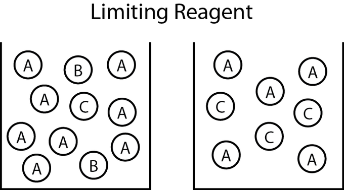 limiting reagent examples
