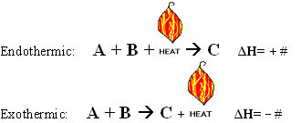Thermochemical Equations | Introduction to Chemistry