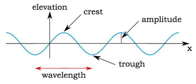 introduction to wave motion Velocity of one dimensional waves, westminster college study of the laws of  vibrating strings, westminster college introduction waves are familiar to.