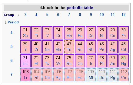 the d block of the periodic tablethe d block is composed of groups 3 12 and periods 4 7 - Periodic Table Group Names 3 12