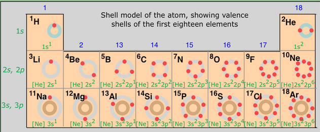 Periodic table position and electron configuration introduction to periods 1 2 3 urtaz Gallery
