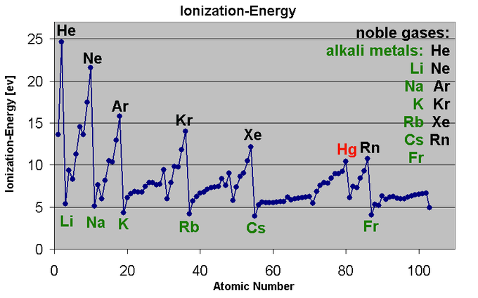 Ionization energy introduction to chemistry rationale for the periodic trends in ionization energy urtaz Choice Image