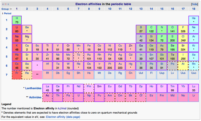 Electron affinity introduction to chemistry electron affinities in the periodic tablethis table shows the electron affinities in kjmol for the elements in the periodic table urtaz Image collections