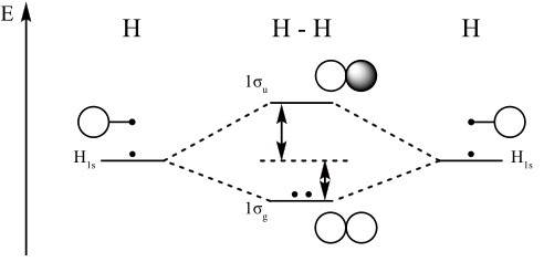 Linear Combination of Atomic Orbitals (LCAO) | Introduction
