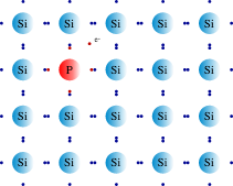 doping a silicon crystal with the n type dopant arsenicdoping a pure silicon semiconductor with the group v dopant arsenic creates a surplus of conductive